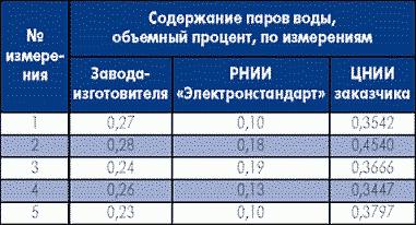 Таблица 3. Сравнение результатов контроля влажности среды в ИС типа 1564ЛН1