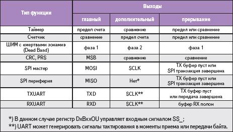 Таблица 3. Смысловое назначение выходных сигналов для каждой функции блока
