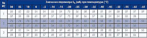Таблица 4. Результаты испытаний ИС типа 1564ИП7