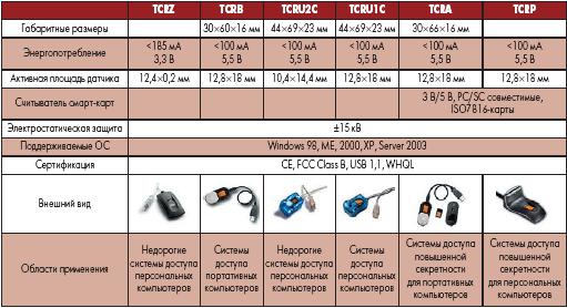 Основные параметры устройств для считывания отпечатков пальцев с интерфейсом USB