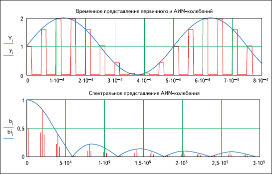 Результаты моделирования колебания с амплитудно-импульсной модуляцией