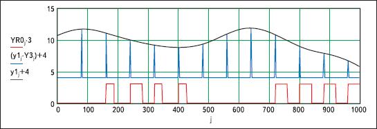 ДМ-сигнал для ниспадающего первичного сигнала