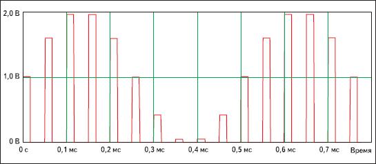 Результаты моделирования источника сигнала с амплитудно-импульсной модуляцией в системе DesignLAB