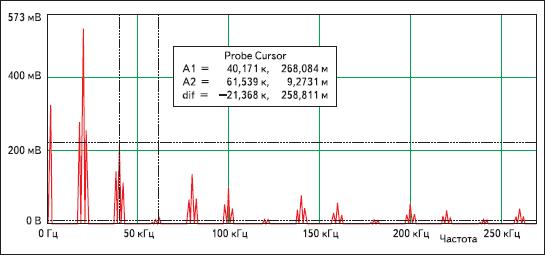 Результаты спектрального анализа сигнала с АИМ в системе схемотехнического моделирования DesignLAB