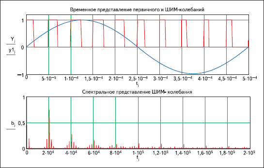 Результаты моделирования колебания с широтно-импульсной модуляцией