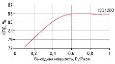 Рис. 4. Зависимость КПД от мощности