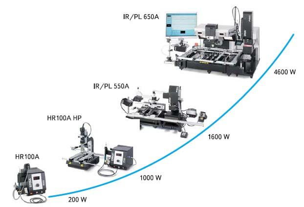 Рис. 5. Полный спектр ремонтных центров ERSA I