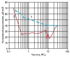 Рис. 6. График напряжения радиопомех