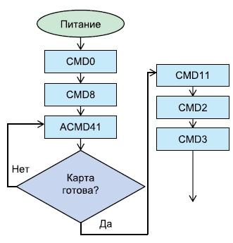Последовательность команд приинициализации SDHC-контроллера