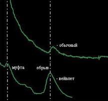 Осциллограммы обычного и вейвлет-рефлектометров