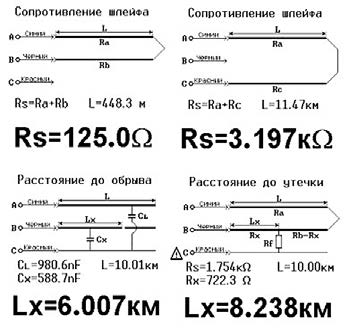 Примеры показаний дисплея при измерении параметров шлейфа и линий передачи