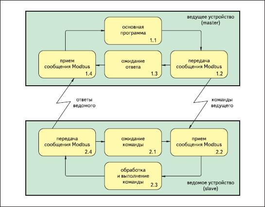 Обобщенный алгоритм обмена данными между ведущим и ведомым устройствами