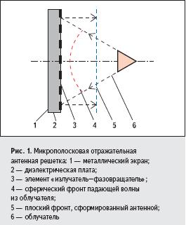 Микрополосковая отражательная антенная решетка