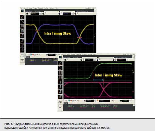 Внутрисигнальный и межсигнальный перекос временной диаграммы порождает ошибки измерения при снятии сигналов в неправильно выбранных местах