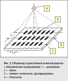 Общий вид отражательной антенной решетки с электрическим сканированием