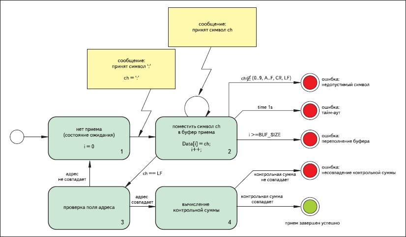Конечный автомат приема сообщения Modbus в режиме ASCII