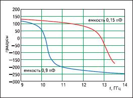 Фаза коэффициента отражения ячейки микрополоскового элемента с включенным в него варактором; расчетная кривая выполнена по программе Ansoft Designer