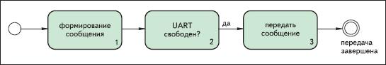 Конечный автомат передачи сообщения Modbus в режиме RTU