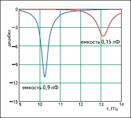 Амплитуда коэффициента отражения ячейки микрополоскового элемента; расчеты выполнены по эквивалентной схеме в программе Ansoft Designer