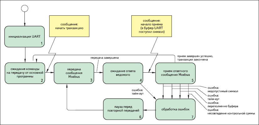 Обобщенный алгоритм работы ведущего устройства Modbus