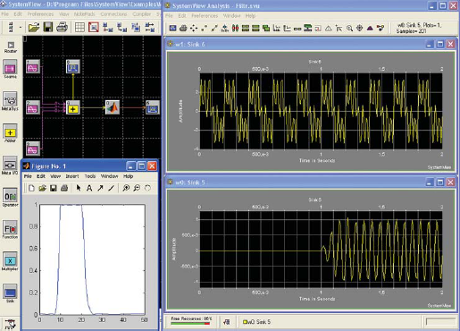 Рис. 6. Схема и результаты моделирования воздействия суммы трех синусоидальных сигналов на полосовой фильтр