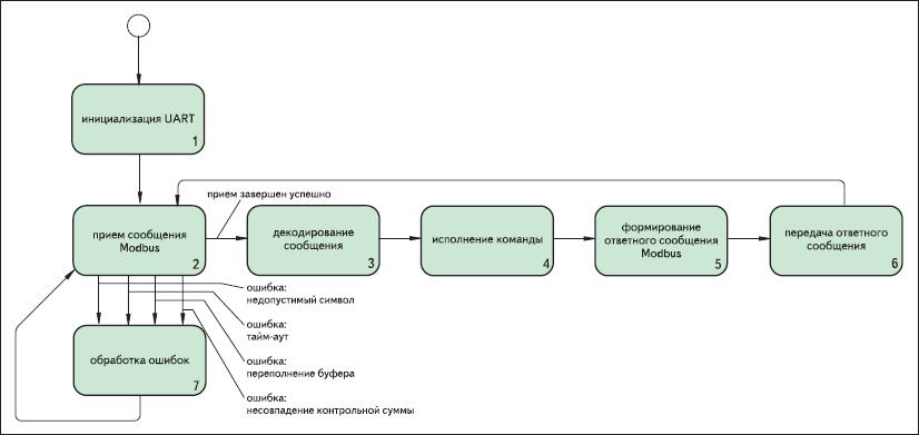 Обобщенный алгоритм работы ведомого устройства Modbus