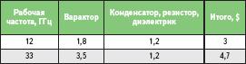 Цены комплектующих на единичную ячейку