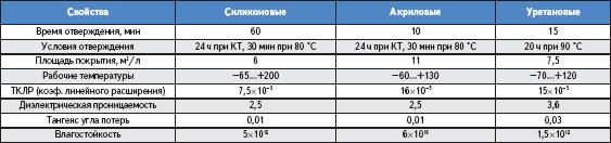 Сравнение свойств покрытий