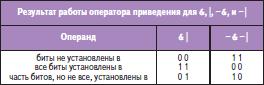 Результаты работы оператора приведения для «И», «ИЛИ», «И-НЕ» и «ИЛИ-НЕ»