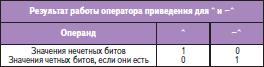 Результаты работы оператора приведения для «Исключающего ИЛИ» и «Исключающего ИЛИ-НЕ»