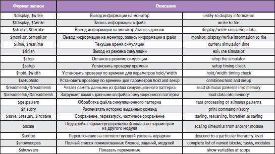 Стандартные системные задания и функции