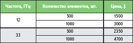 Ориентировочная стоимость микрополосковой отражательной ФАР