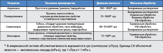 График термической обработки