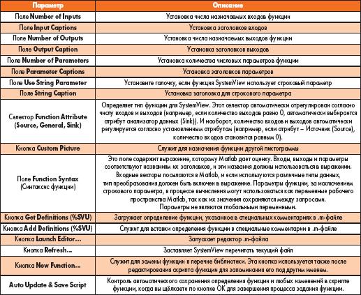 Таблица 2. Параметры диалогового окна Function Definition