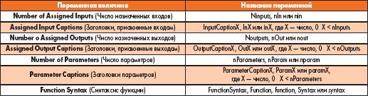Таблица 3. Название переменных