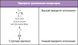 Приоритеты выполнения операторов