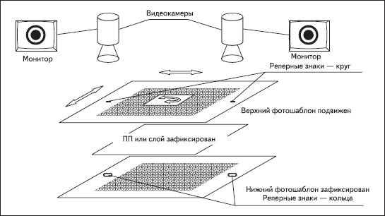 Схема совмещения с использованием систем технического зрения