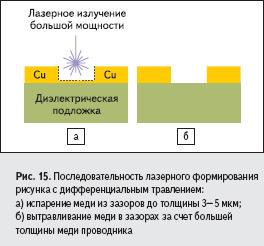 Последовательность лазерного формирования рисунка с дифференциальным травлением