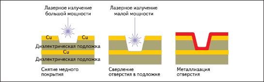 Последовательность операций лазерного сверления глухих отверстий