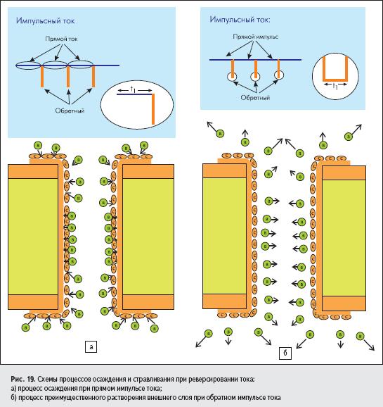 Схемы процессов осаждения и стравливания при реверсировании тока