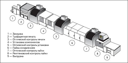 Типичная комплектация сборочно-монтажной линии