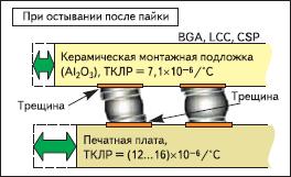 Термомеханические напряжения в паяных соединениях BGA-компонентов