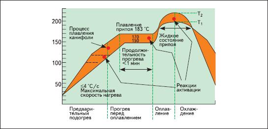 Типичный термопрофиль печи при пайке оплавлением паяльных паст