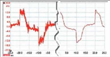 Осциллограмма сигнала (слева фильтрация отключена, справа — включена)