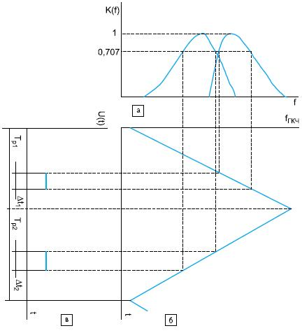 Временные диаграммы, поясняющие принцип работы измерителя