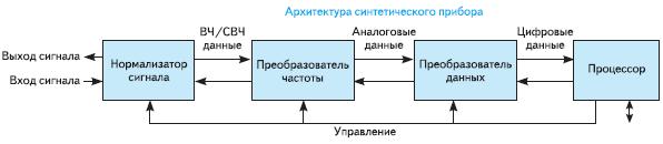 Рис. 1. Архитектура синтетического прибора