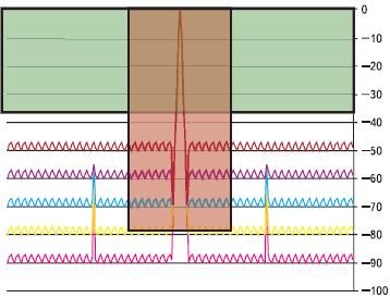 Рис. 2. Синусоидальный НГ сигнал 100 МГц с побочными составляющими на частоте Fs/4