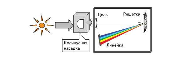 Рис. 2. Структурная схема ФПУ прибора спектрального типа