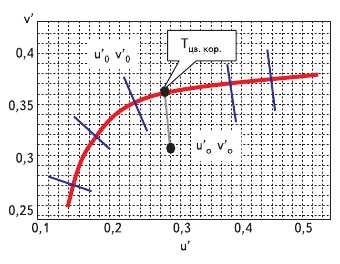 Рис. 3. Линия АЧТ в системе цветовых координат u', v'