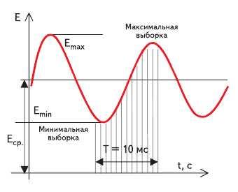 Рис. 4. Временная характеристика пульсирующей освещенности